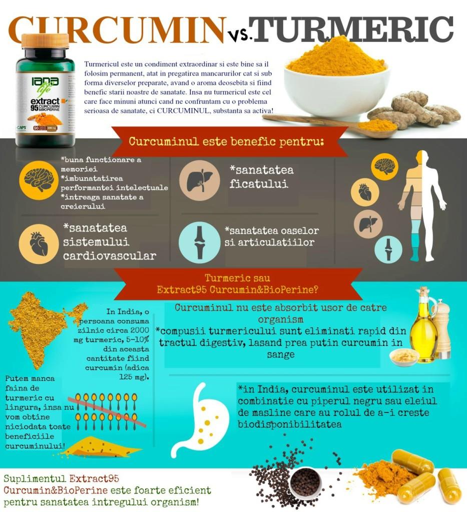 Protejeaza-ti sanatatea cu Extract95 Curcumin&BioPerine